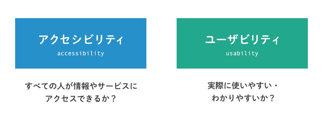 (図)アクセシビリティ:すべての人が情報やサービスにアクセスできるか?、ユーザビリティ:実際に使いやすい・わかりやすいか?