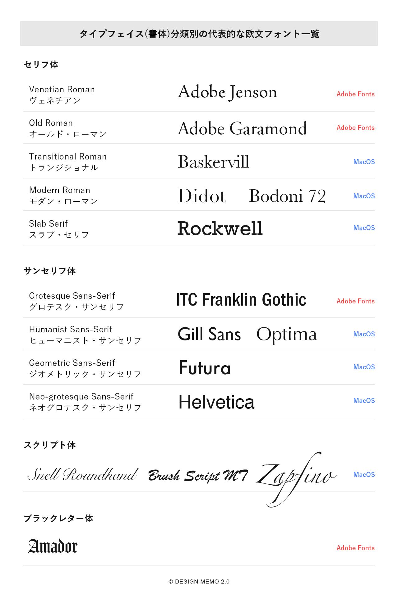 タイプフェイス(書体)分類別の代表的な欧文フォント一覧